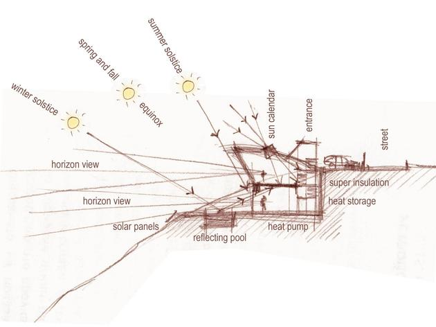 low-energy-hillside-overlook-house-with-rooftop-lawn-8-sun-sketch.jpg