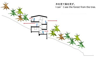 house of the mountainside 12 Slope House, Japan   mountainside design with 6 floors & ever changing views